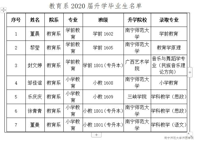教育系2020年考研再创佳绩